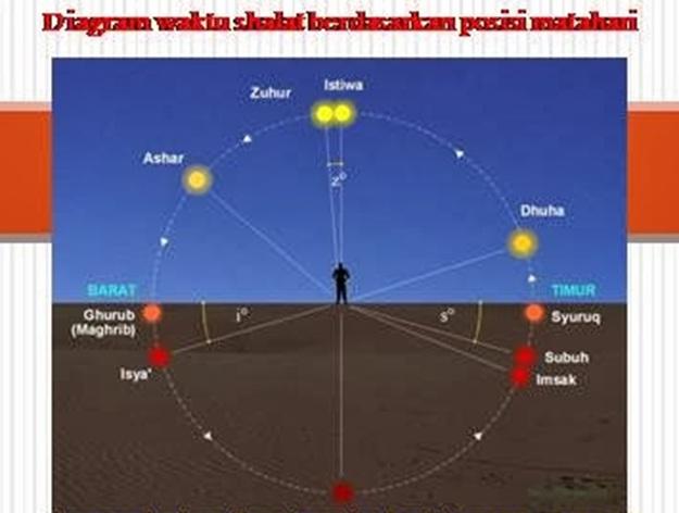 shalat posisi matahari
